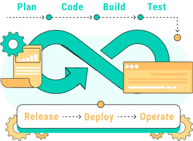 Accelerate time to market by boosting devops capabilities